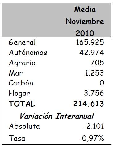 Cantabria pierde 2.101 afiliados a la Seguridad Social