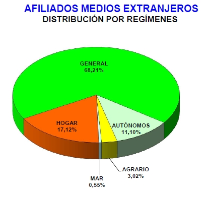 Baja el número medio de afiliados extranjeros a la Seguridad Social en Cantabria