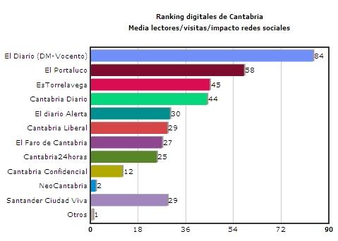 Ranking de digitales de Cantabria