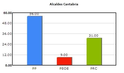 El PP gobierna en 56 municipios, con un total del 86 por ciento de la población