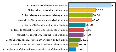 Ranking digitales de Cantabria Septiembre 2011. Se ha eliminado NeoCantabria.com (cerrado) y otros digitales que tienen el mismo contenido pero diferente nombre de dominio. La puntuación de 1, fuera del gráfico, pertenece a otros digitales no listados