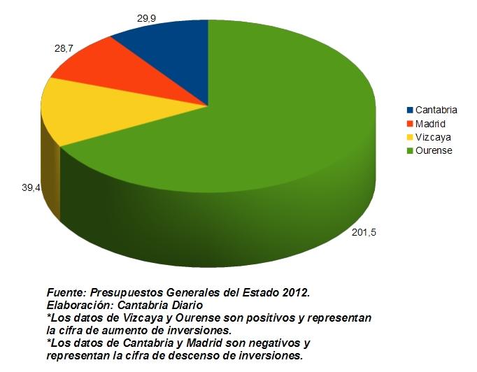 Cantabria, más castigada que Madrid en los recortes de los Presupuestos Generales del Estado