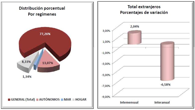 Baja en más de un seis por ciento el número medio de afiliados extranjeros a la Seguridad Social en Cantabria / Fuente: Ministerio de Empleo y Seguridad Social