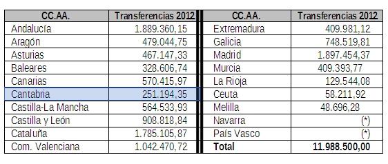 Cantabria recibirá más de 250.000 euros para luchar contra las drogas