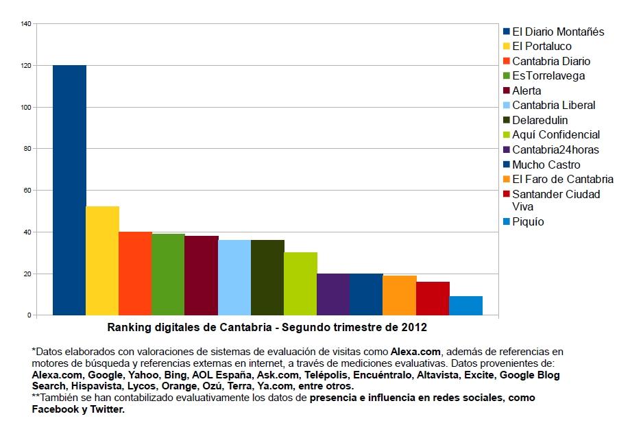 Ranking digitales de Cantabria - Segundo trimestre de 2012