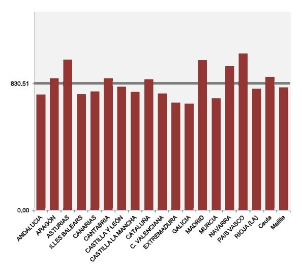 Cantabria suma 132.930 pensiones en julio
