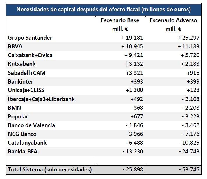 Cuadro con las necesidades de los bancos / Fuente: Banco de España