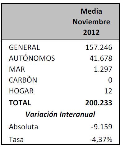 Baja la afiliación a la Seguridad Social en Cantabria