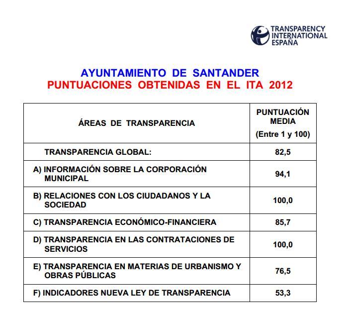 Cuadro de Transparencia Internacional España