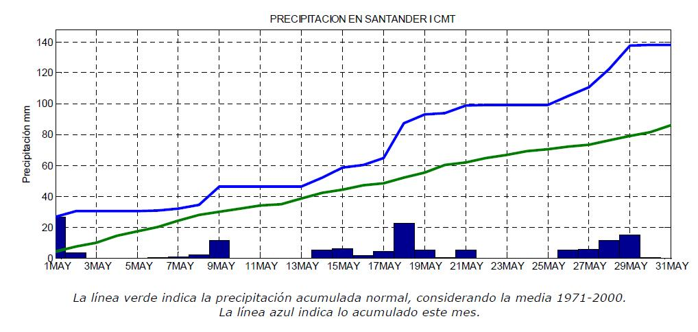 Cantabria vivió el mes de mayo más húmedo y frío desde 1984