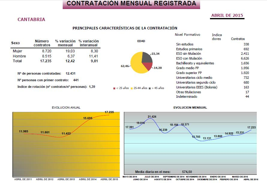 Observatorio de las Ocupaciones del Servicio Público de Empleo Estatal (SEPE) Cantabria, abril 2015