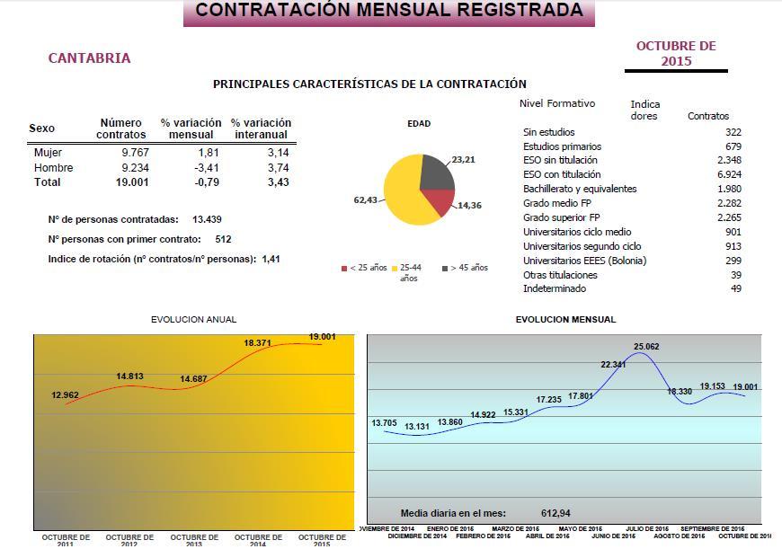 Contratación mensual registrada (Fuente: SEPE Cantabria)