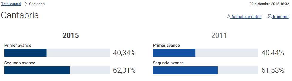 La participación en Cantabria sube por la tarde y supera a la de 2011 #EleccionesGenerales2015 / Fuente: Ministerio del Interior