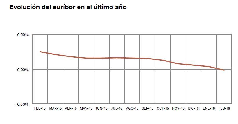 El Euríbor de febrero, en negativo / Fuente: Banco de España