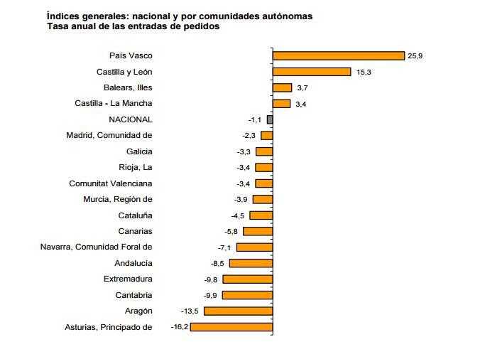 Cantabria registra uno de los mayores descensos en los Índices de Entradas de Pedidos en la Industria