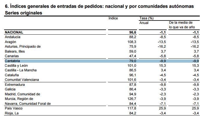 Cantabria registra uno de los mayores descensos en los Índices de Entradas de Pedidos en la Industria / Fuente: INE