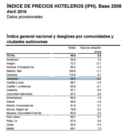 Los precios hoteleros bajaron en Cantabria muy por encima de la media nacional