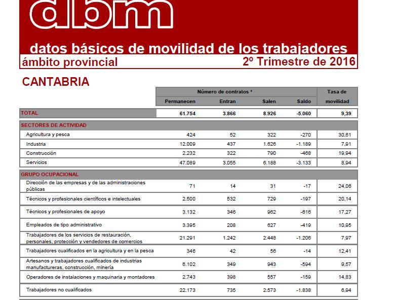 La movilidad geográfica en Cantabria es inferior al promedio nacional