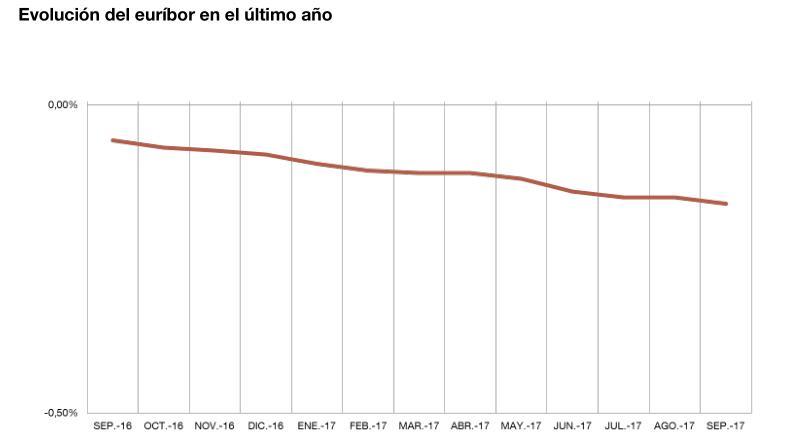 El euríbor baja hasta el -0,168 % en septiembre - Fuente: Banco de España