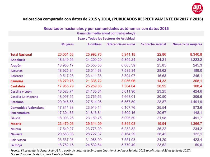Las mujeres cántabras trabajan gratis 75 días al año según su brecha salarial con los varones, 21 días más que en España
