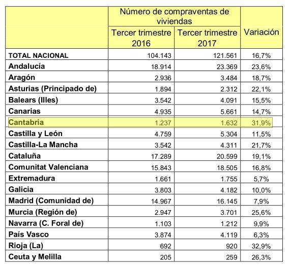 La compra-venta de viviendas creció un 31,9% en Cantabria