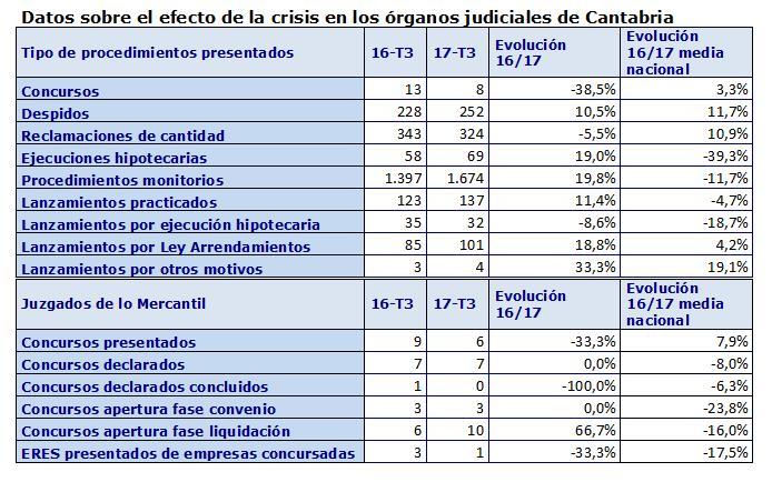 Los concursos de empresas y particulares en Cantabria caen un 38,5 por ciento en el tercer trimestre de este año