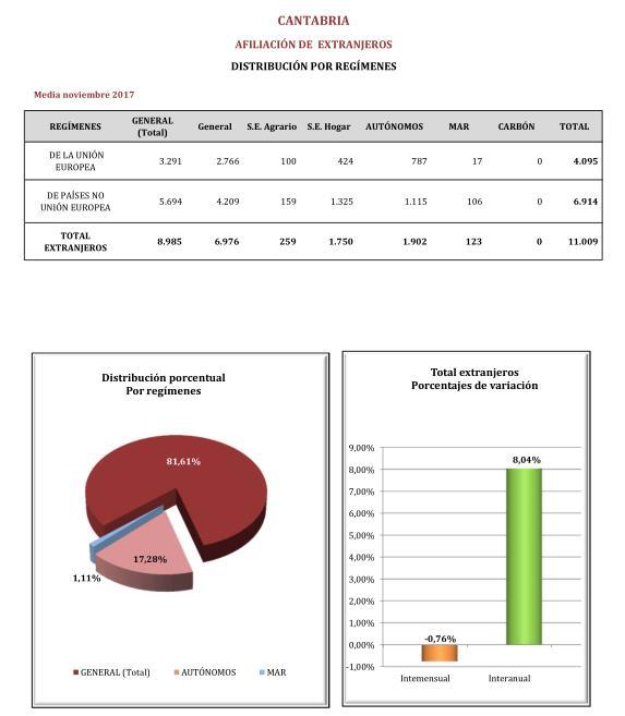 Los extranjeros afiliados a la Seguridad Social en Cantabria se sitúan en 11.009 en noviembre