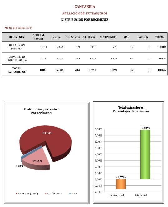 Cantabria tiene un 7,84% más de afiliados extranjeros a la Seguridad Social