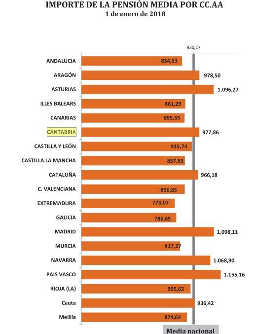 El número de pensiones en Cantabria se situó en 139.314 en enero