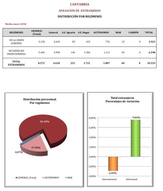 Los extranjeros afiliados a la Seguridad Social en Cantabria se sitúan en 10.519 en enero