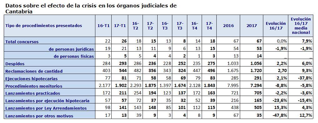 Cantabria es la única comunidad autónoma donde crecieron las ejecuciones hipotecarias durante 2017