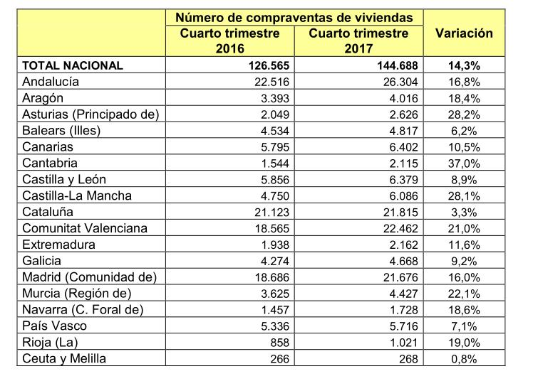 Cantabria lidera el aumento de compraventa de viviendas - Fuentes: Las estadísticas de transacciones del Ministerio de Fomento se realizan a través de los datos facilitados por el Colegio del Notariado y recogen el número de viviendas objeto de compraventas formalizadas en escritura pública en oficina notarial.