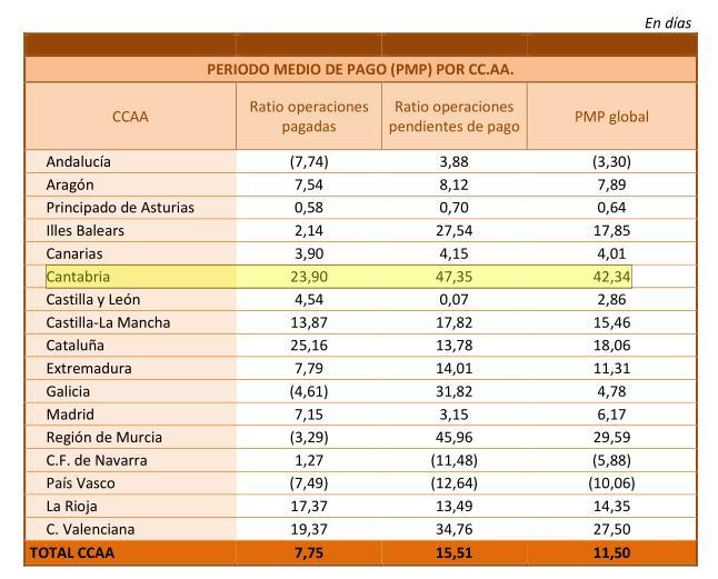 Cantabria es la única comunidad autónoma que incumple el plazo de pago a proveedores