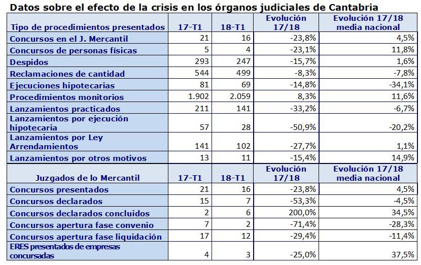 Caen a la mitad los lanzamientos por ejecuciones hipotecarias practicados de enero a marzo en Cantabria