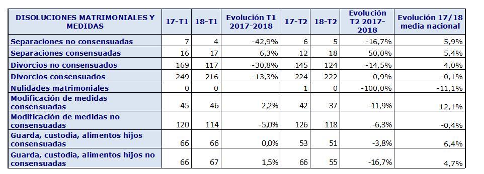 369 matrimonios se rompieron de abril a junio en Cantabria, un 4,65% menos que un año antes