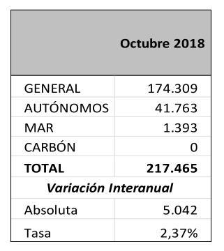 El número medio de afiliados a la Seguridad Social en Cantabria se sitúo en 217.465