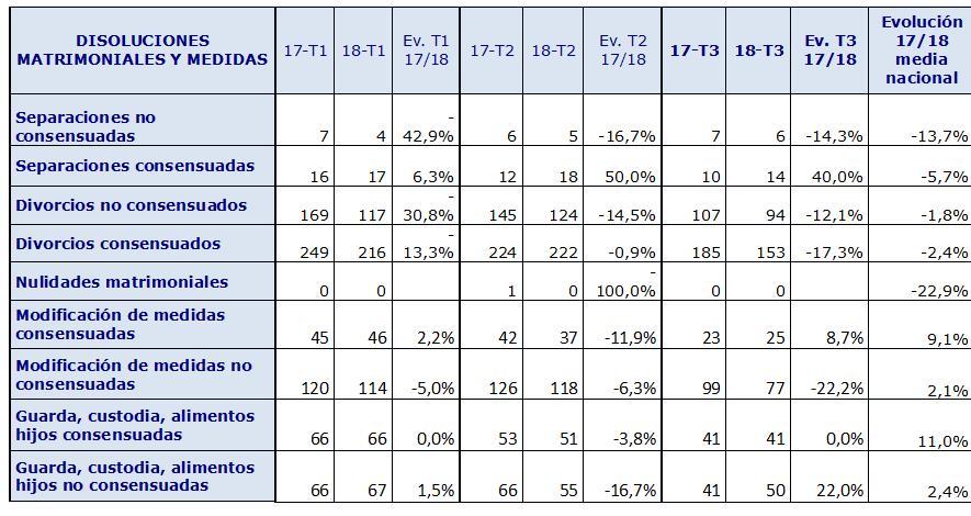 267 matrimonios se rompieron de julio a septiembre en Cantabria, un 13,6% menos que en 2017