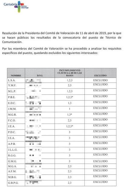 La Fundación Camino Lebaniego excluye a 29 de los 30 aspirantes a una plaza de Técnico de Comunicación