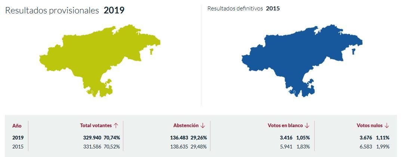 """El PRC conquista Cantabria con su """"marea verde"""""""