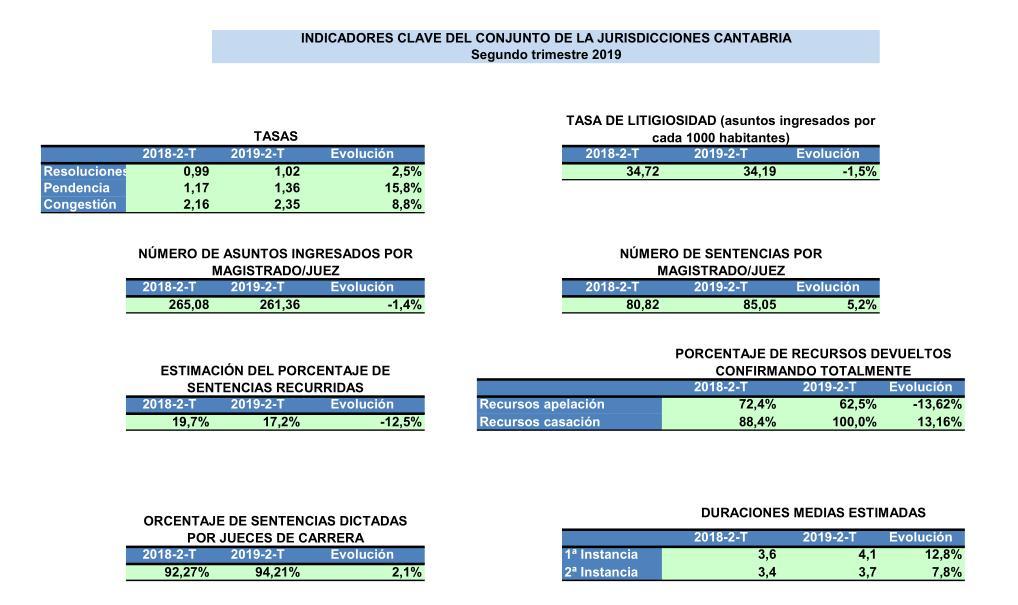 Los juzgados de Cantabria reciben ya tantos pleitos civiles como penales