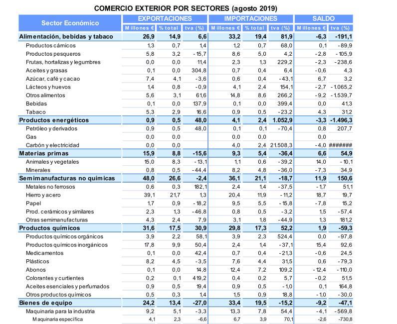 Las exportaciones de Cantabria en enero-agosto aumentaron un 8,7% en comparación con el ejercicio anterior