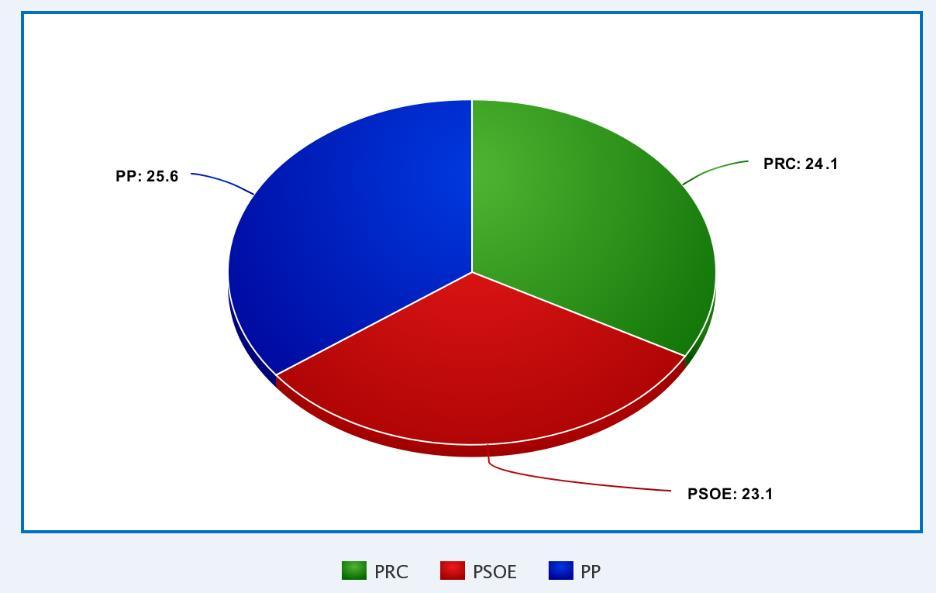 En la imagen una encuesta del PRC en la que se sitúa por delante del PSOE de Cantabria y a tan solo un punto del PP