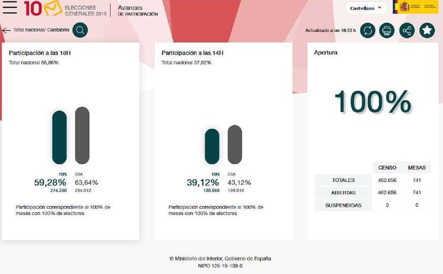A las 18.00 horas el 59,28% de los cántabros ya había votado, un 4,36% menos que en abril