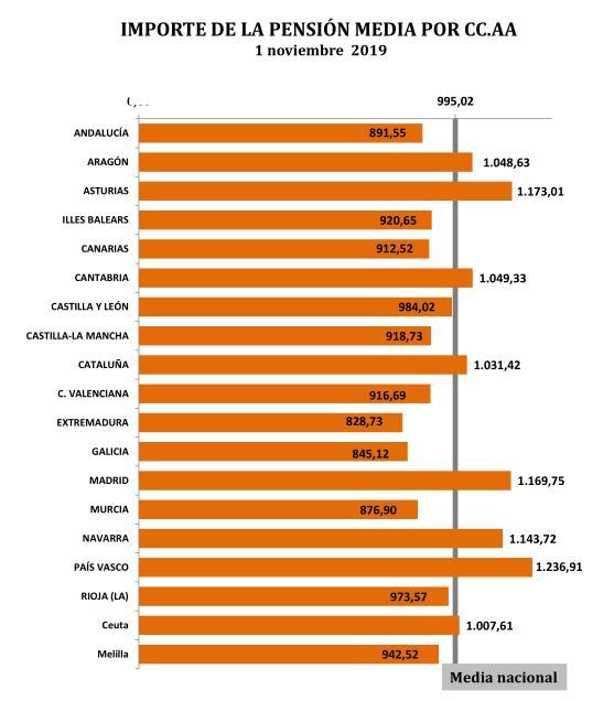 El número de pensiones en Cantabria se situó en 141.784