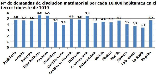 253 matrimonios se rompieron en Cantabria de julio a septiembre, un 5,24% menos que un año antes