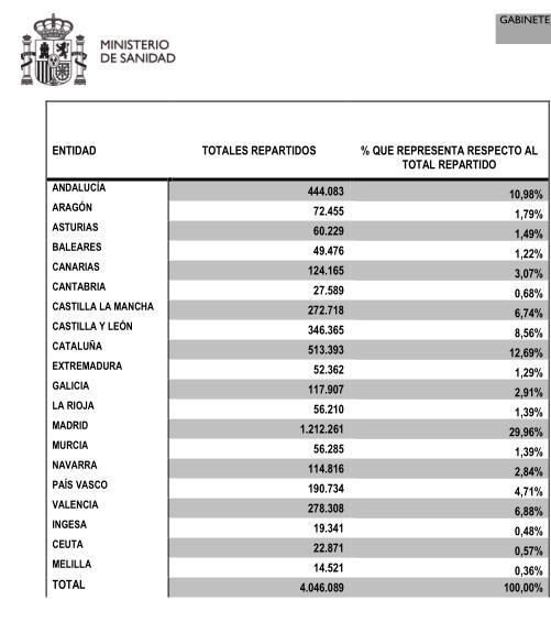 El Ministerio de Sanidad envía a Cantabria más de 27.500 mascarillas