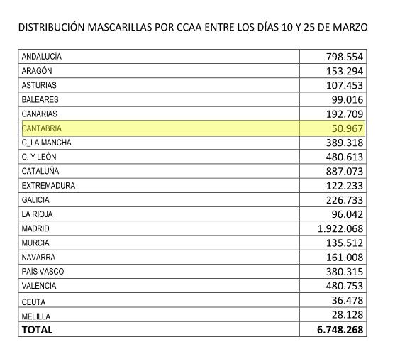 El Ministerio de Sanidad ha enviado más de 50.000 mascarillas a Cantabria