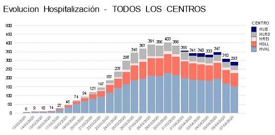 Cantabria alcanza la cifra récord de 46 curados más de coronavirus en las últimas 24 horas