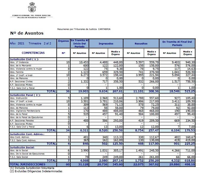 La entrada de asuntos en los juzgados de Cantabria se incrementa de abril a junio un 54,9% respecto al mismo periodo de 2020