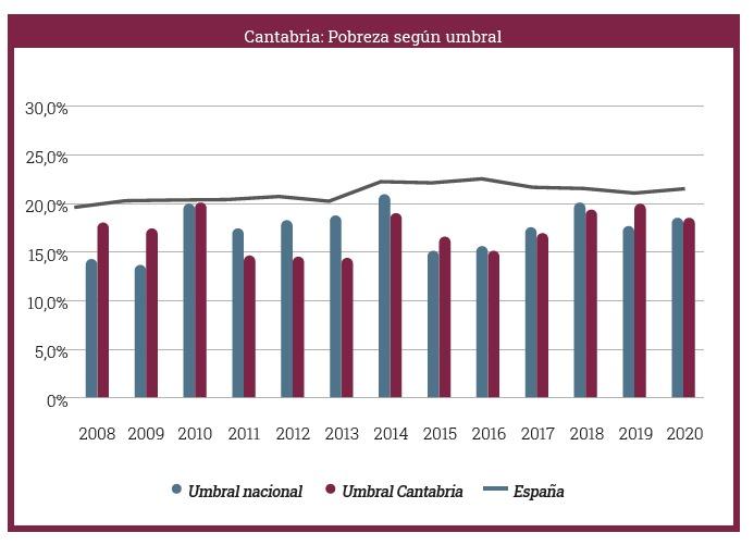 Cantabria registra un deterioro en pobreza y exclusión social mayor que en el resto del territorio español